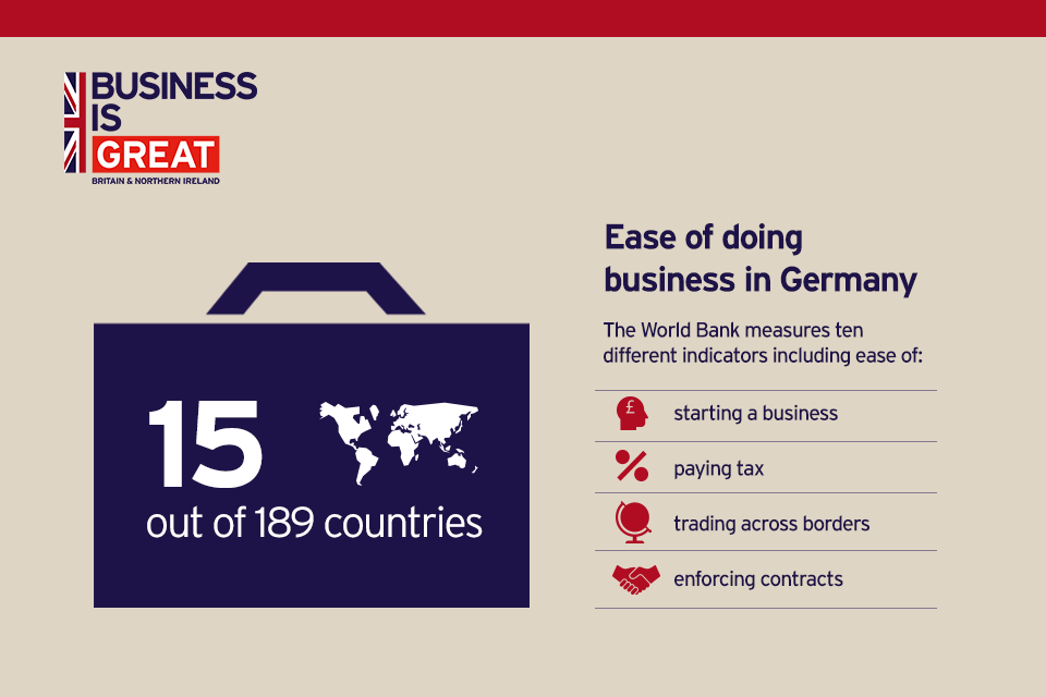 Ease of doing business in Germany according to the World Bank