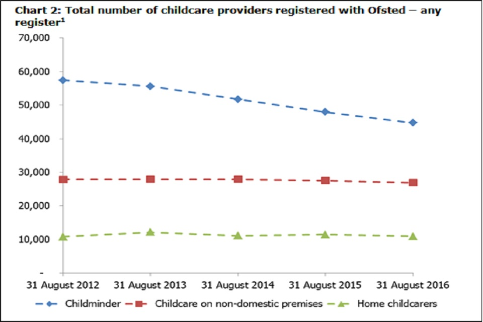 Chart 2: Total number of childcare providers registered with Ofsted – any register