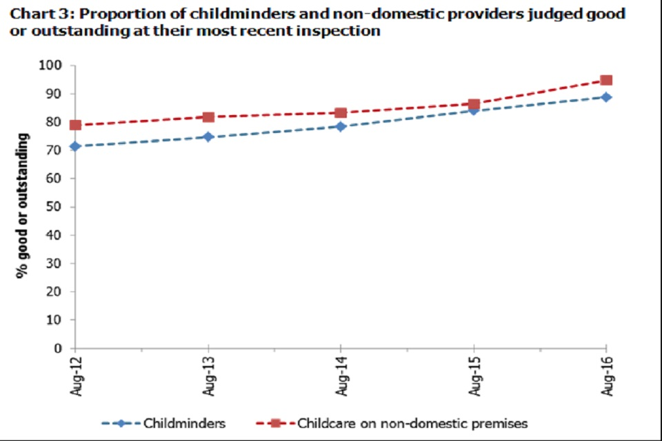 Chart 3: Proportion of childminders and non-domestic providers judged good or outstanding at their most recent inspection