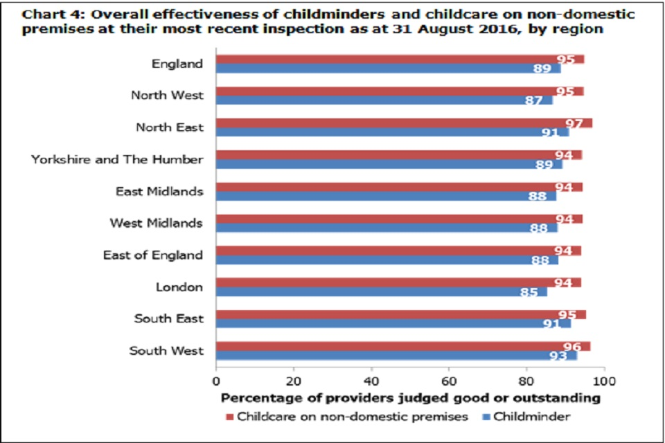 Chart 4: Overall effectiveness of childminders and childcare on non-domestic premises at their most recent inspection as at 31 August 2016, by region
