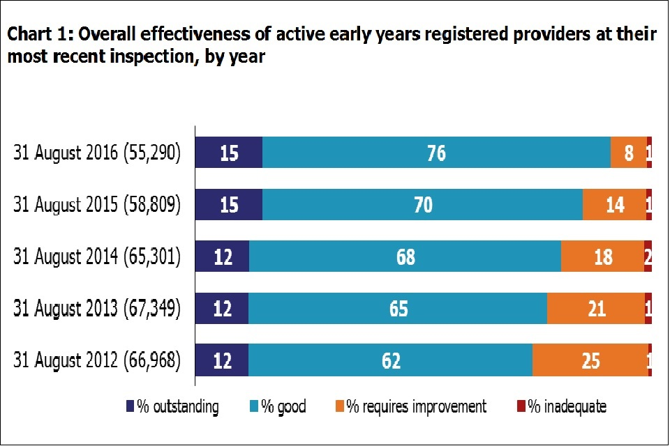 Chart 1: Overall effectiveness of active early years registered providers at their most recent inspection, by year