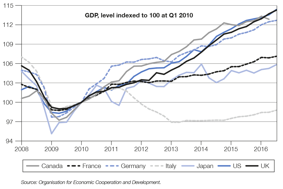 Chart 1.1 International comparison of GDP