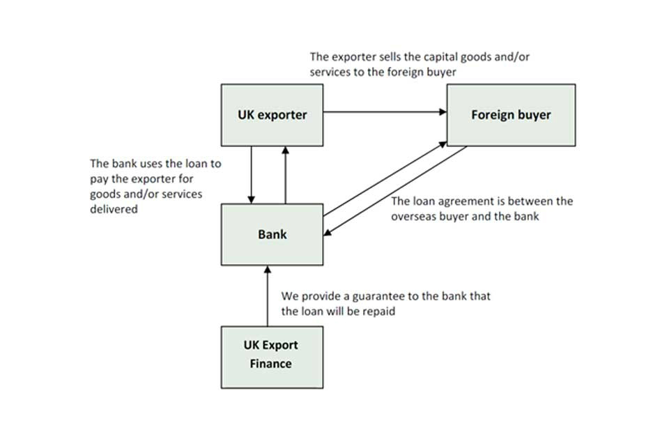 How local currency financing works