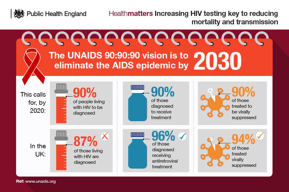 Heterosexual hiv statistics uk marriage