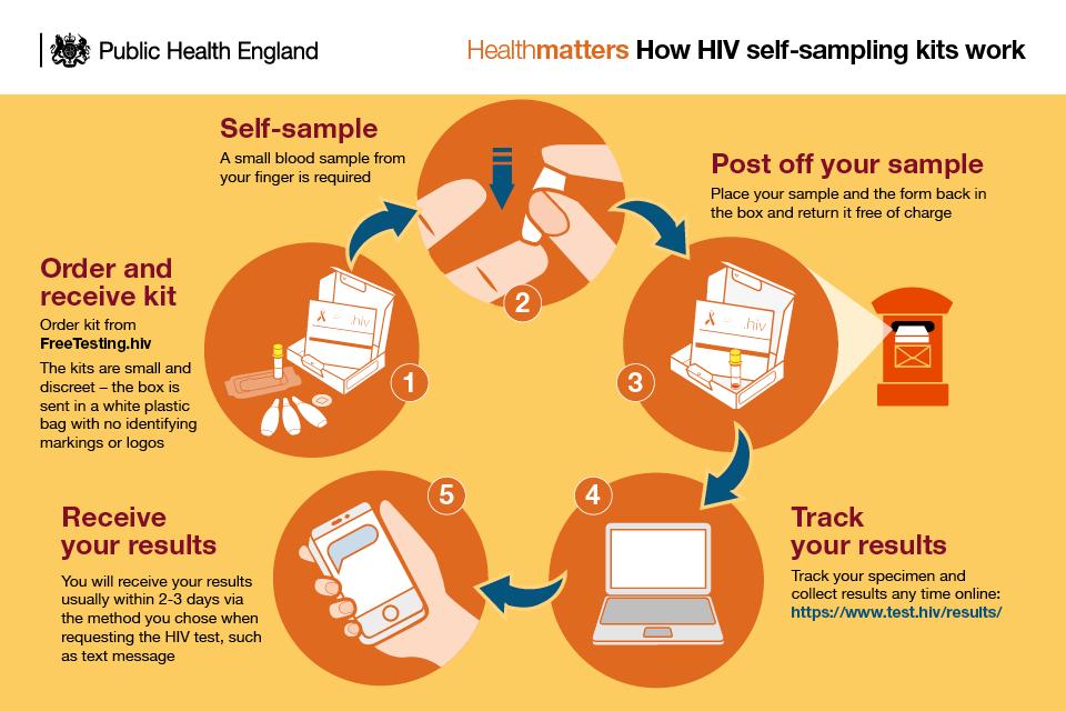 Sexual health leaflets sample