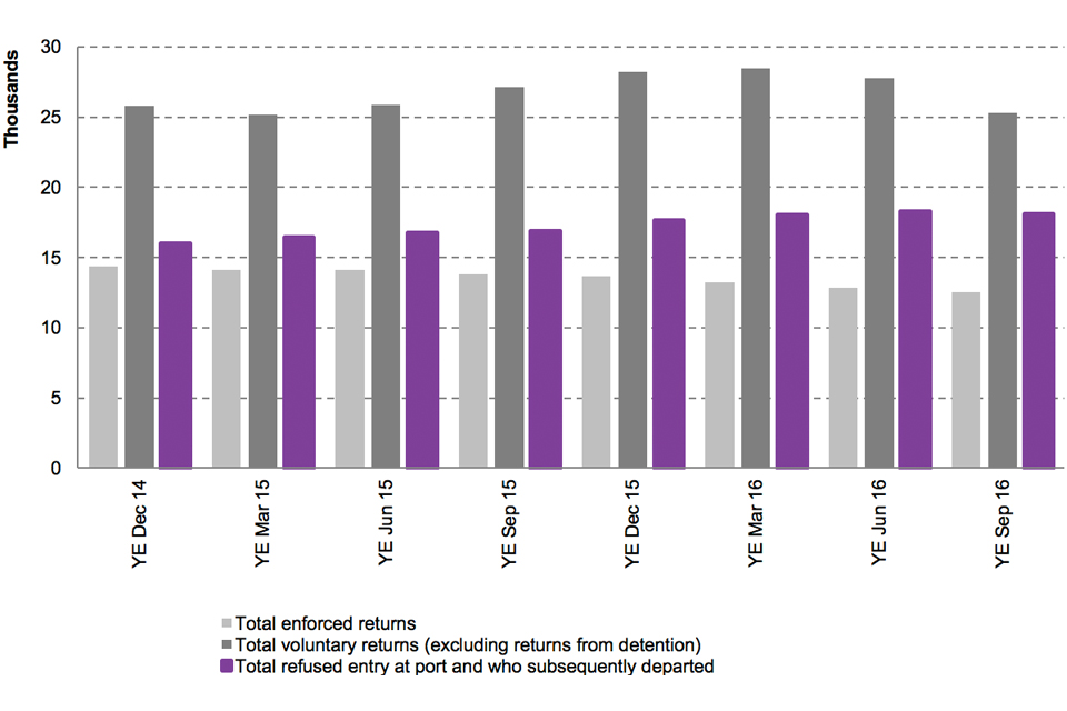 The chart shows the number of enforced removals, voluntary returns (excludes returns from detention) and refused entry at port and subsequently departed between the year ending December 2014 and the latest rolling year. Data are available in Table rv01q.