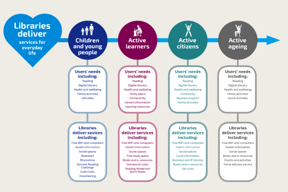 Diagram that illustrates how libraries are for everyone, throughout their life. These include children and young people, active learners, active citizens and active ageing.