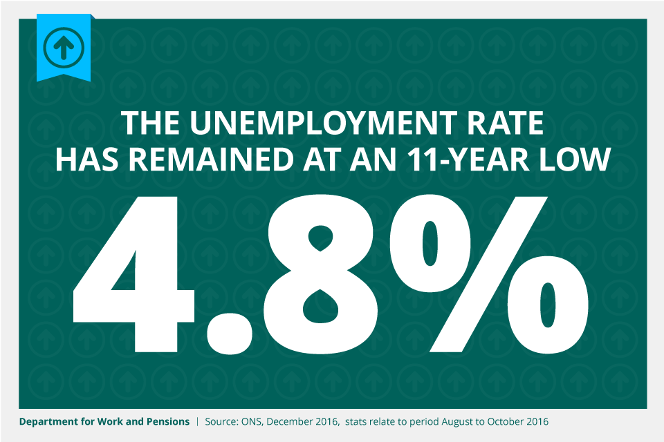 The unemployment rate has remained at an 11-year low of 4.8%