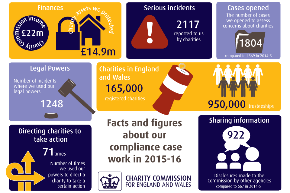 Key figures from our compliance work in 2015-16