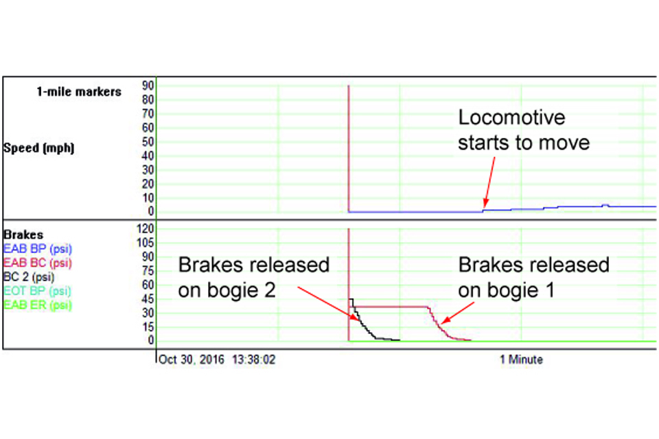 Brake pressure and locomotive speed recorded by the locomotive's data recorder