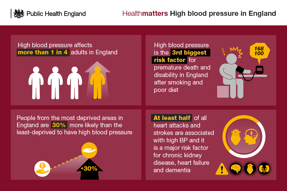 High blood pressure in England