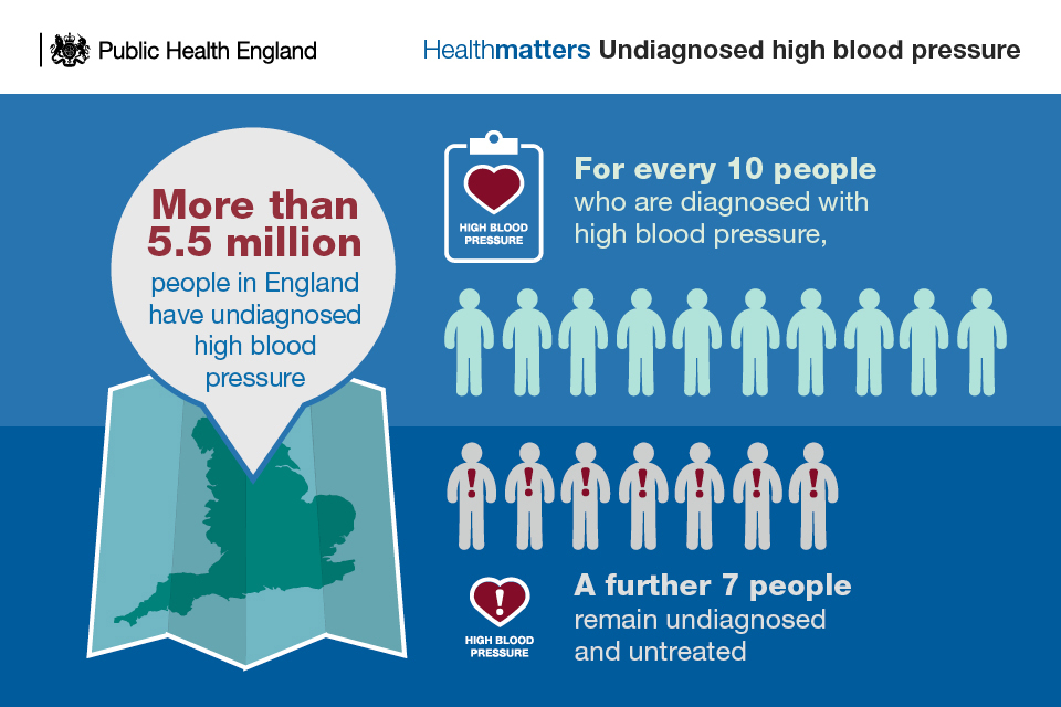 Undiagnosed high blood pressure