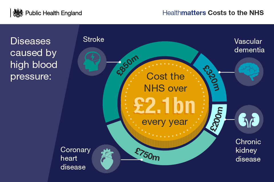 Costs to the NHS of high blood pressure