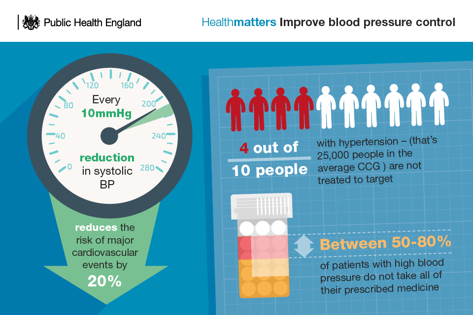 Improve blood pressure control