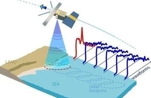 Diagrammatic representation of satellite altimeter measurements of the coastal zone