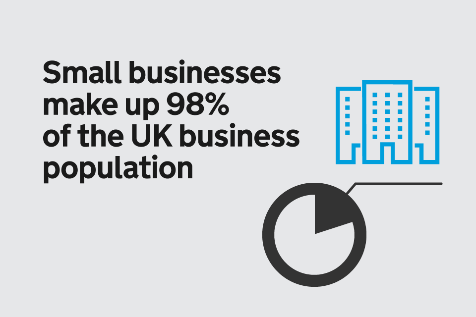 Small businesses make up 98% of the UK business population