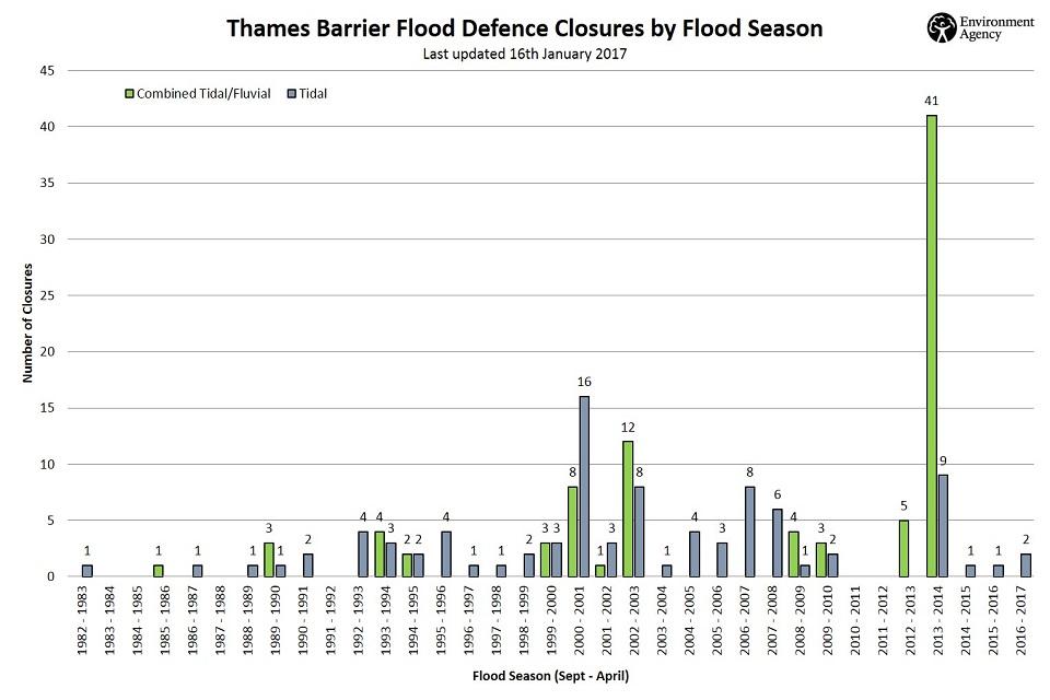 Thames Barrier closures since 1983
