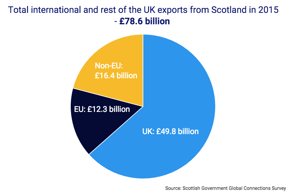 The Uk Continues To Be Scotlands Largest Market For Trade Gov