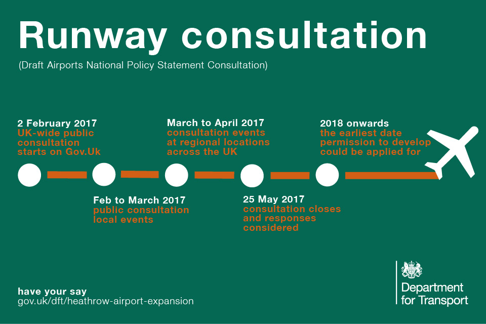 Heathrow Airport expansion consultation timeline.
