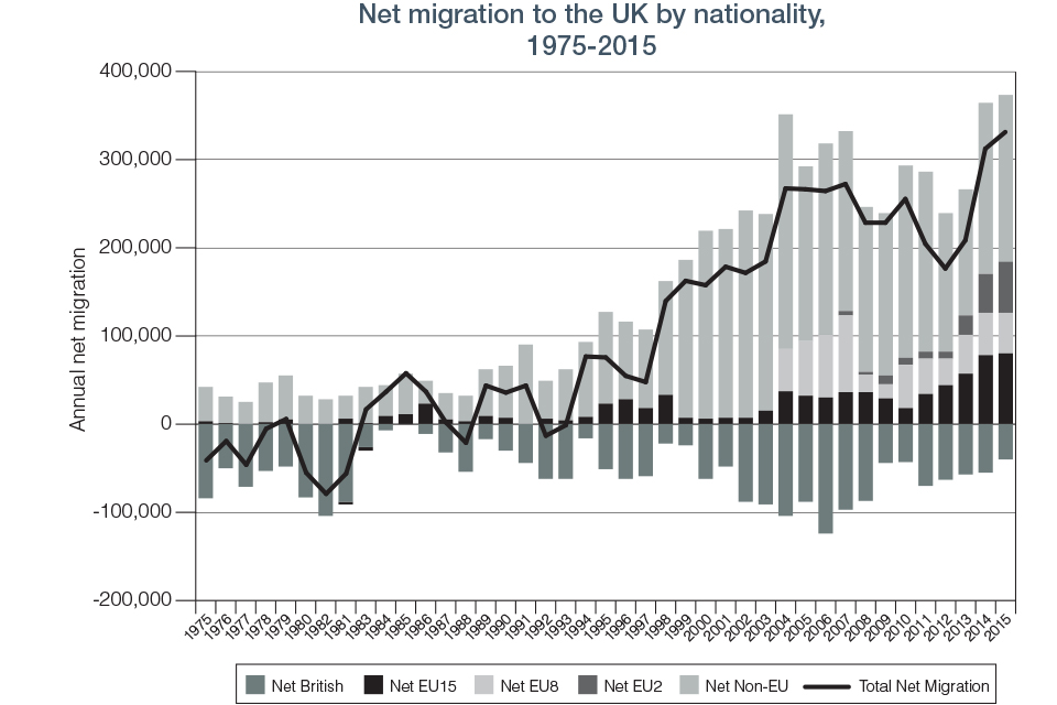 Chart 5.1 Net Migration to the UK
