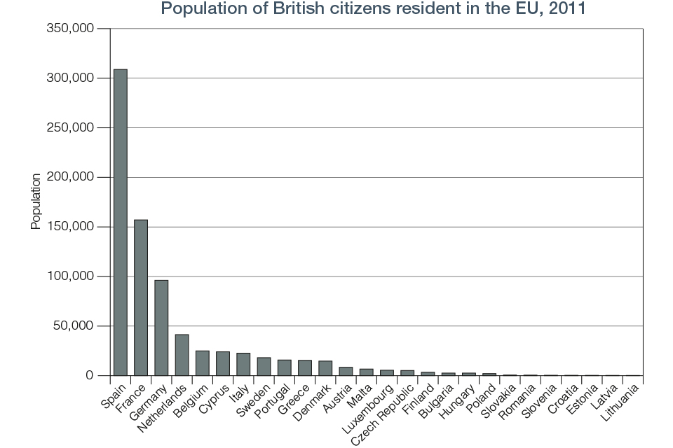 Chart 6.1 British Citizen Resident in the EU