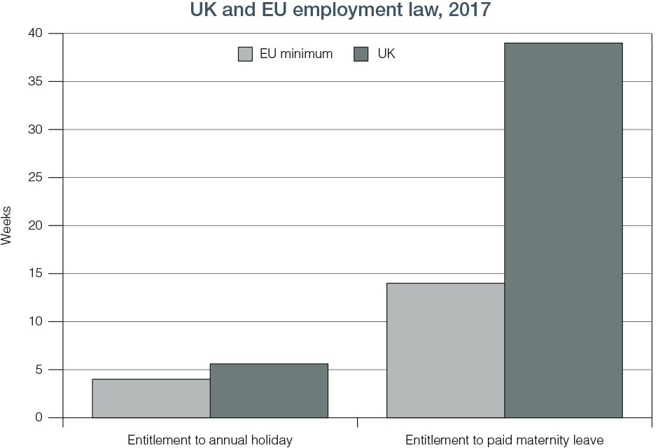 Chart 7.1 UK and EU employment law