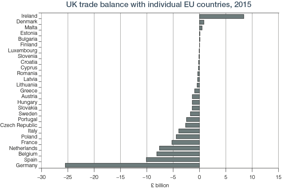 The united kingdoms exit from and new partnership with the chart 81 uk trade balance with individual countries 2015 platinumwayz