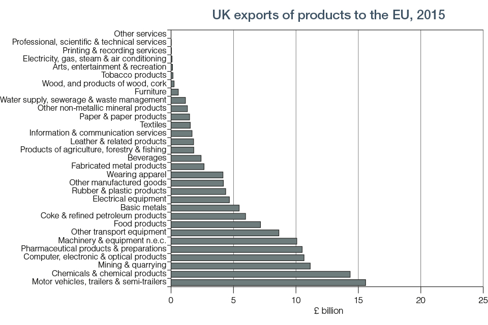 Chart 8.3 UK Export of Products to EU 2015