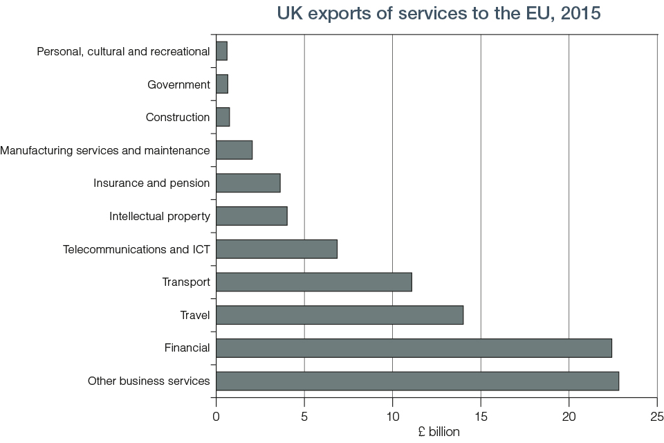 Chart 8.4 UK Export of Services to EU 2015