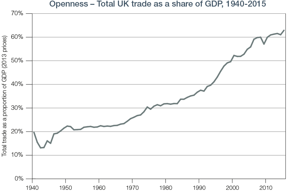 Chart 9.1 Openness - Total UK Trade 1940-2015
