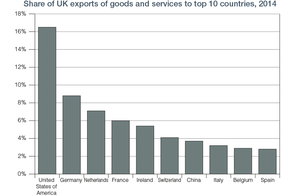 Chart 9.2 Share of UK Export top 10 Countries