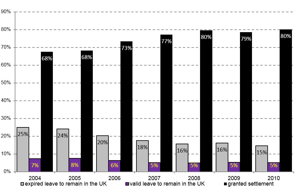 The chart shows the 2004 to 2010 cohorts issued a family visa by immigration status 5 years later.