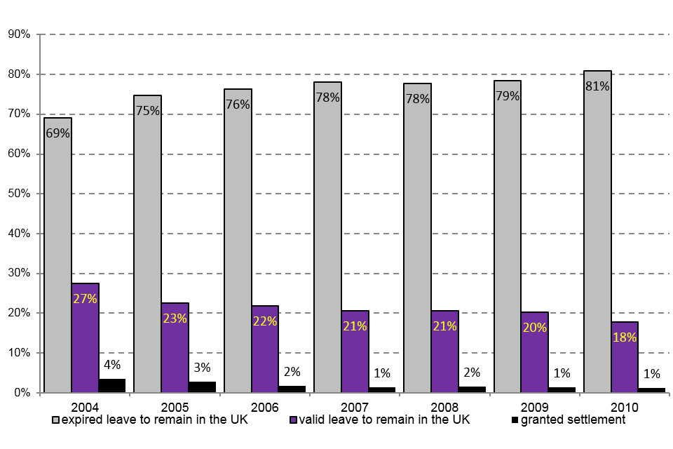 The chart shows the 2004 to 2010 cohorts issued a study visa by immigration status 5 years later.