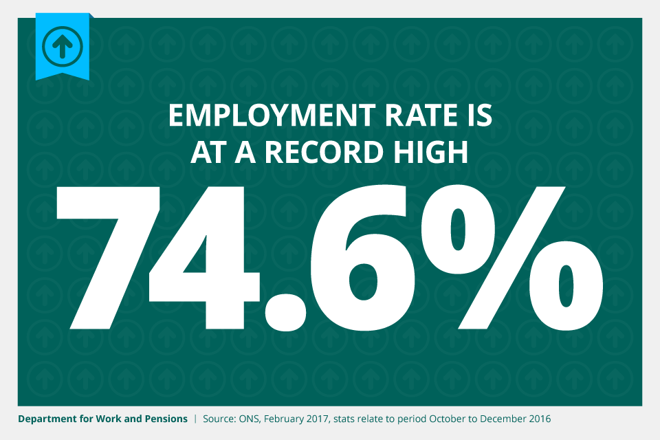 The employment rate is at a record high of 74.6%.