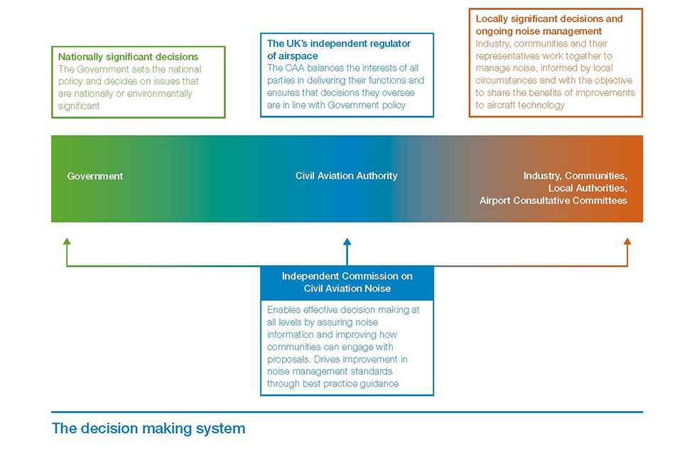 Airspace policy decision making framework.