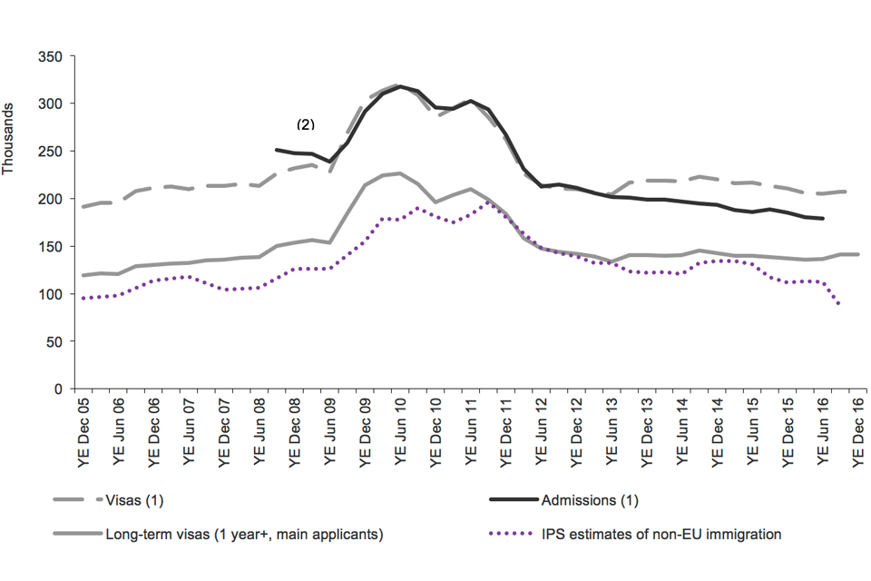 The chart shows the trends for study of visas granted, admissions and IPS estimates of non-EU immigration. The data are sourced from Tables vi 04 q and ad 02 q and corresponding datasets.
