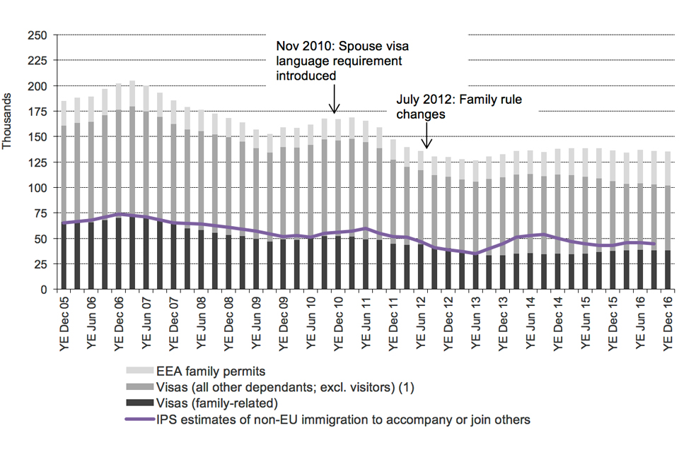The chart shows the trends in visas granted and IPS estimates of immigration for family reasons / to accompany or join others between the year ending December 2005 and the latest data published. The visa data are sourced from Visas table vi 04 q.