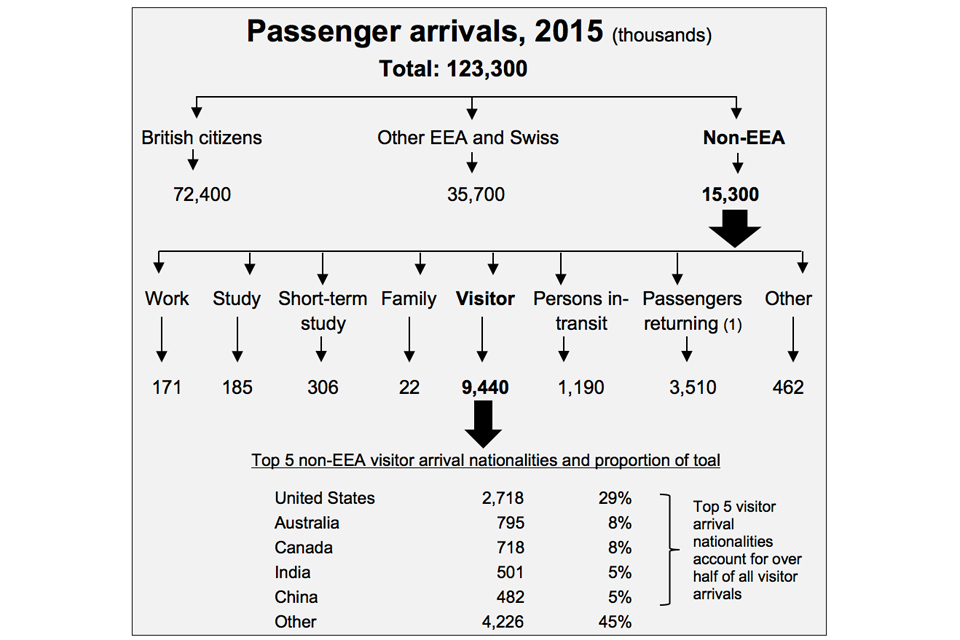 The chart shows the number and type of arrivals into the UK in the latest calendar year available. The data are available in Admission tables ad 01, ad 02 and ad 03 o.