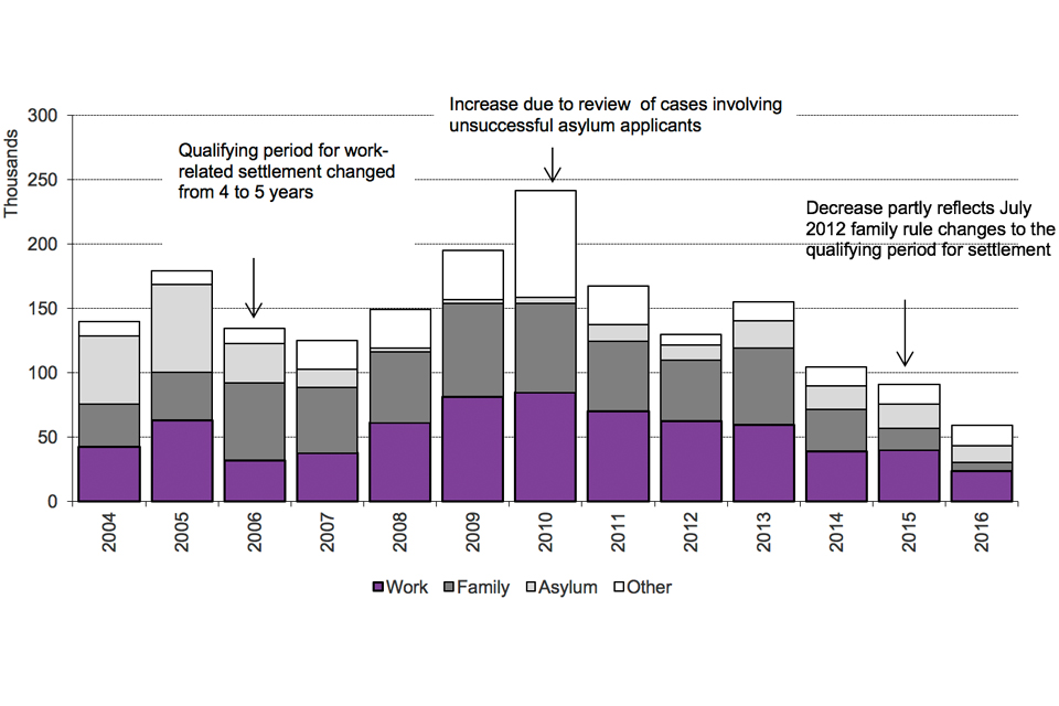 The chart shows the number of people granted settlement by calendar year from 2004. The data are available in Table se 02.