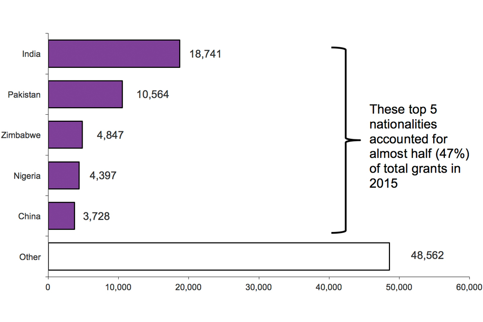The chart shows grants of settlement by nationality in 2015. These top 5 nationalities accounted for almost half (47%) of total grants in 2015. The chart is based on data in Table se 03.