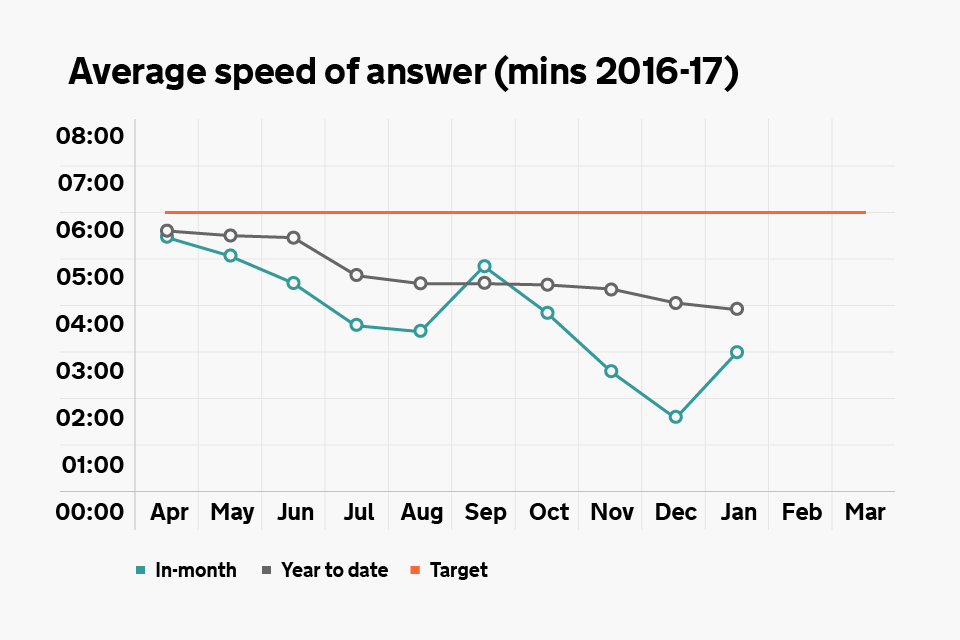 Graph showing the average speed of answer for our phone lines
