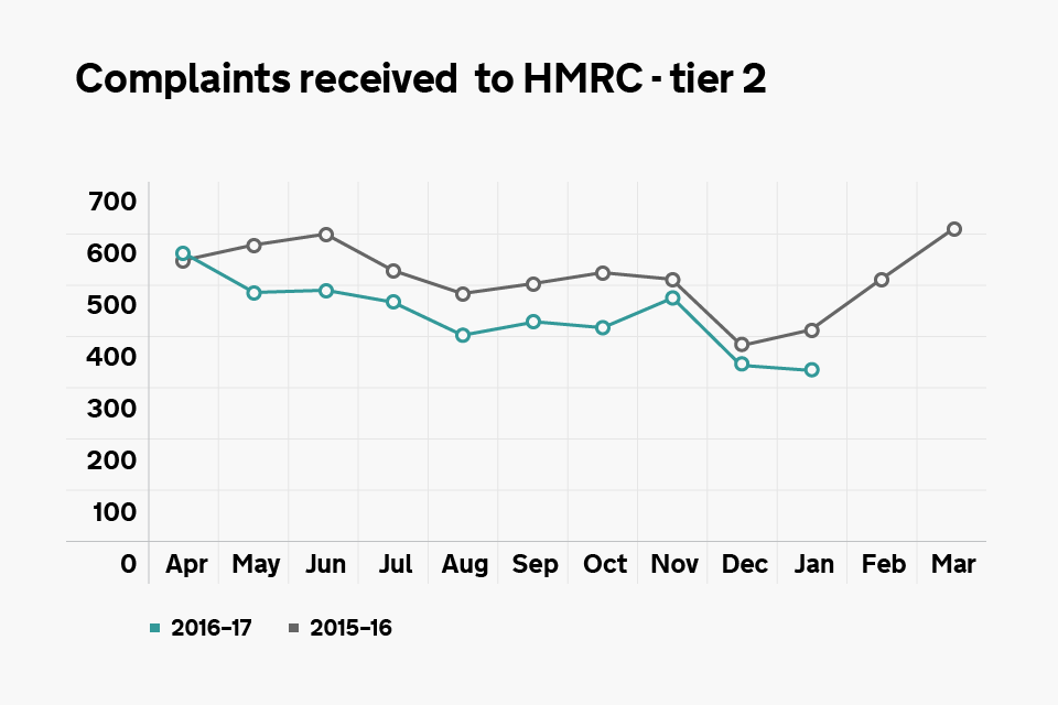 Graph showing the number of tier 2 complaints received