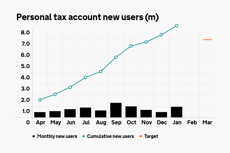Graph displaying numbers of new users of the personal tax account