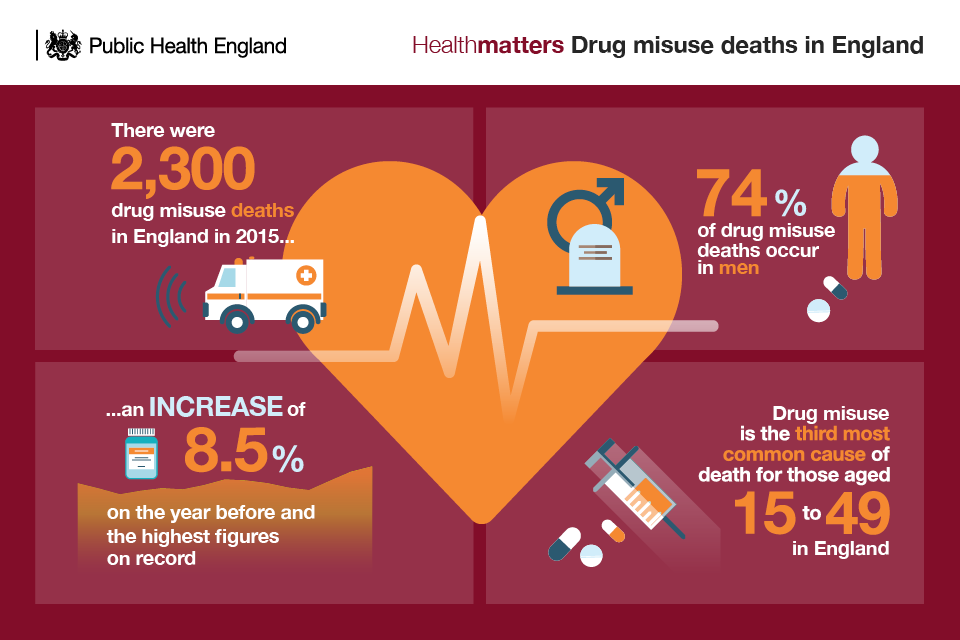 Infographic of drug misuse deaths in England