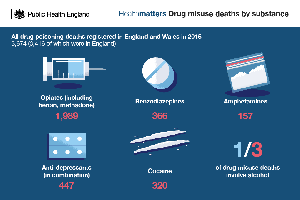 Infographic of drug misuse deaths by substance
