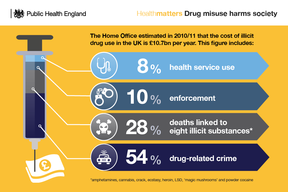 Infographic showing how drug misuse harms society