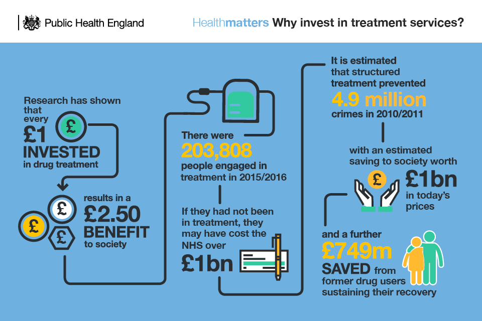 Infographic showing why to invest in treatment services
