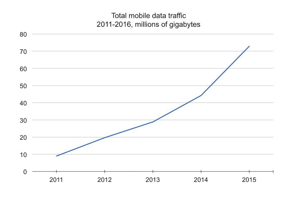 Total mobile data traffic 2011-2016