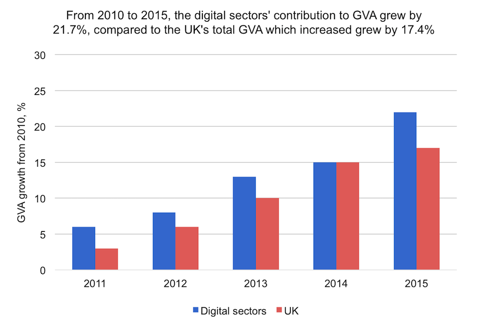 3 The Digital Sectors Making The Uk The Best Place To