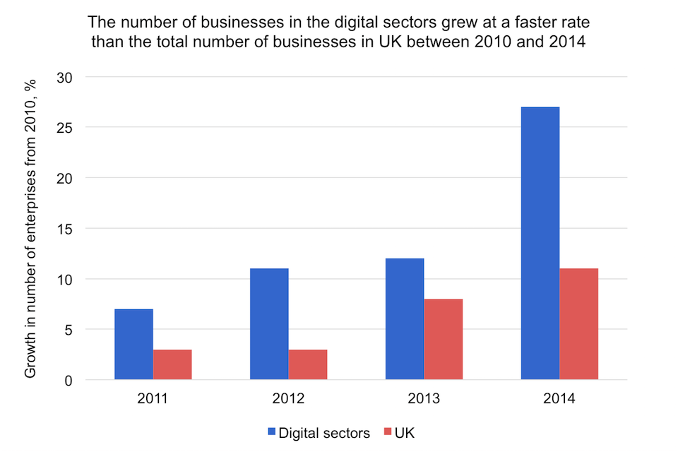 Growth in number of enterprises (2010-2014)